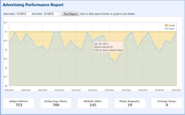 PPC Performance